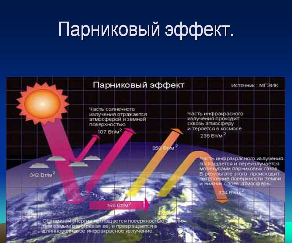 short essay on greenhouse effect and global warming Global warming and greenhouse gasses are problematic as they raise the earth's temperature, but exact effects of global warming exist and what effect will global.